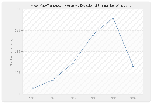 Angely : Evolution of the number of housing