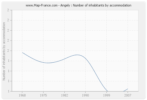 Angely : Number of inhabitants by accommodation