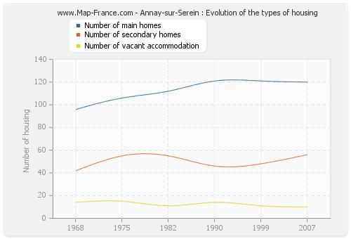 Annay-sur-Serein : Evolution of the types of housing