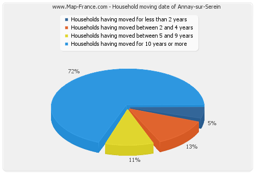 Household moving date of Annay-sur-Serein