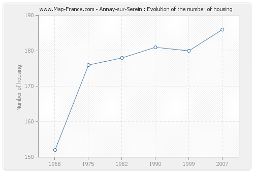 Annay-sur-Serein : Evolution of the number of housing
