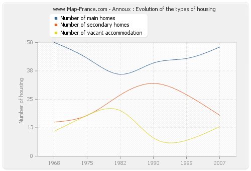 Annoux : Evolution of the types of housing
