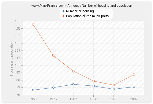 Annoux : Number of housing and population