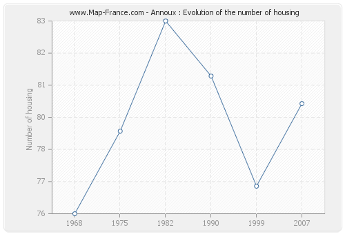 Annoux : Evolution of the number of housing