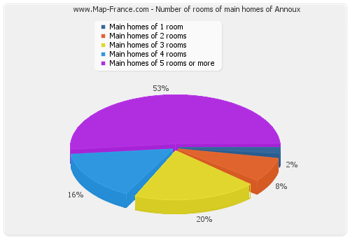 Number of rooms of main homes of Annoux