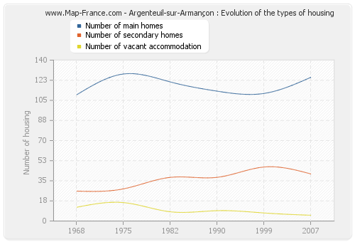 Argenteuil-sur-Armançon : Evolution of the types of housing