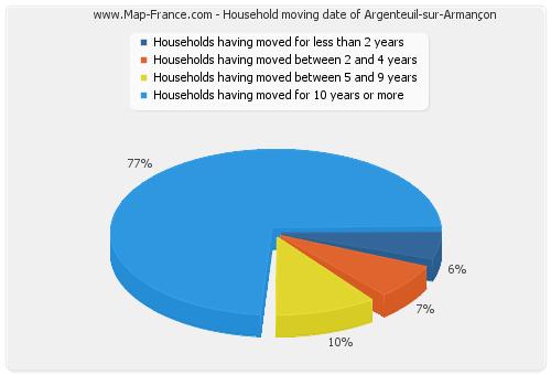 Household moving date of Argenteuil-sur-Armançon