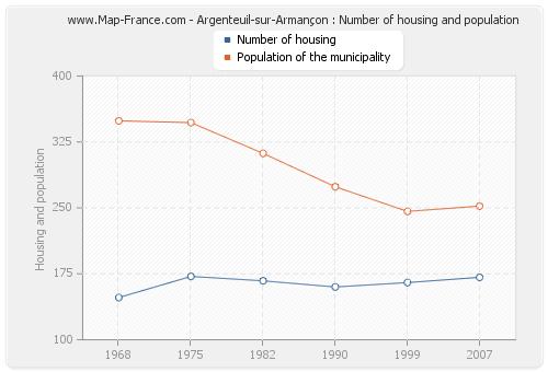 Argenteuil-sur-Armançon : Number of housing and population