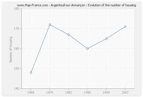 Argenteuil-sur-Armançon : Evolution of the number of housing