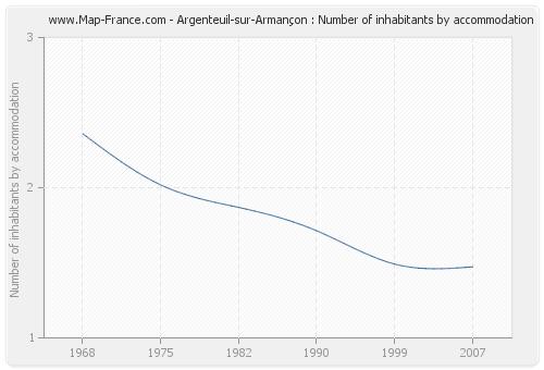 Argenteuil-sur-Armançon : Number of inhabitants by accommodation
