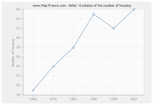 Athie : Evolution of the number of housing