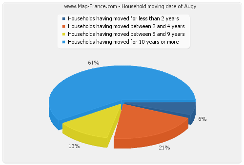 Household moving date of Augy