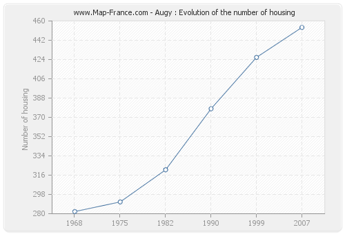 Augy : Evolution of the number of housing