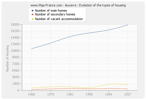 Auxerre : Evolution of the types of housing