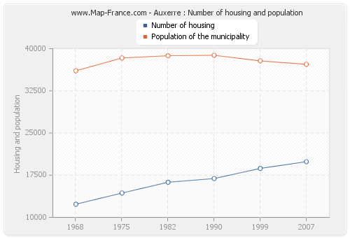 Auxerre : Number of housing and population