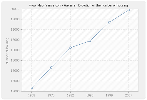 Auxerre : Evolution of the number of housing