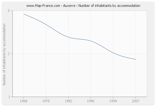 Auxerre : Number of inhabitants by accommodation
