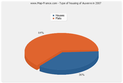Type of housing of Auxerre in 2007