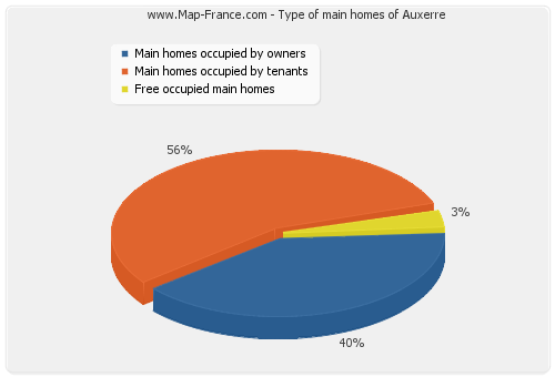 Type of main homes of Auxerre