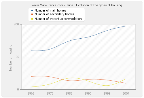 Beine : Evolution of the types of housing