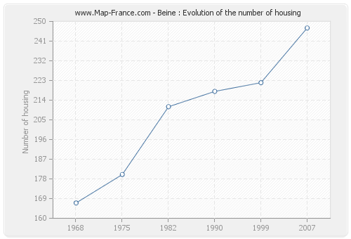 Beine : Evolution of the number of housing