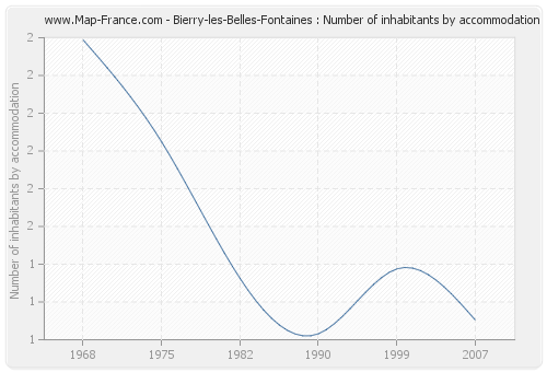 Bierry-les-Belles-Fontaines : Number of inhabitants by accommodation