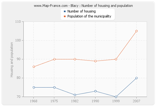 Blacy : Number of housing and population
