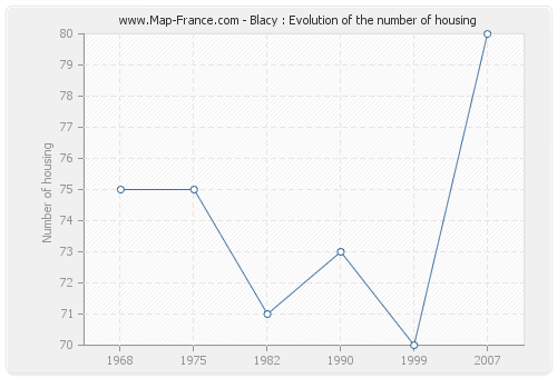 Blacy : Evolution of the number of housing