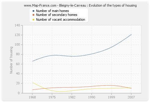 Bleigny-le-Carreau : Evolution of the types of housing
