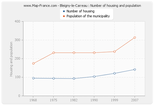 Bleigny-le-Carreau : Number of housing and population
