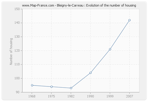Bleigny-le-Carreau : Evolution of the number of housing