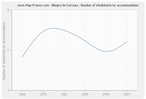 Bleigny-le-Carreau : Number of inhabitants by accommodation