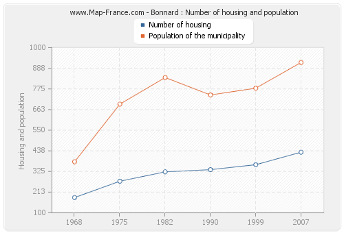 Bonnard : Number of housing and population
