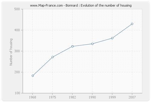 Bonnard : Evolution of the number of housing