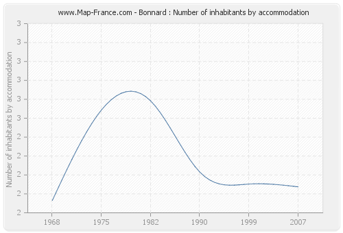 Bonnard : Number of inhabitants by accommodation