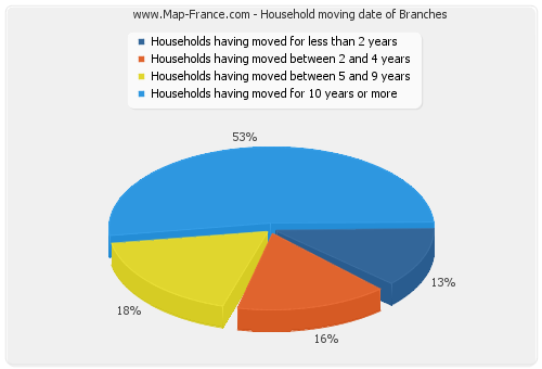Household moving date of Branches