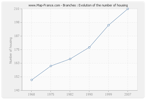 Branches : Evolution of the number of housing