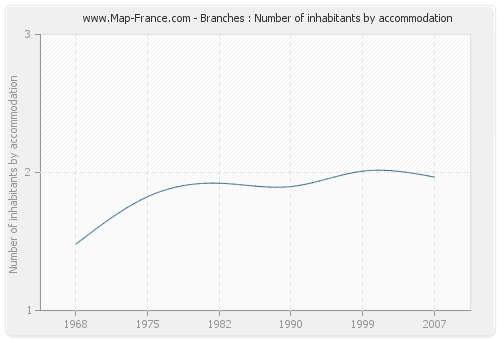 Branches : Number of inhabitants by accommodation