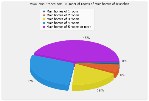 Number of rooms of main homes of Branches