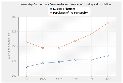 Bussy-le-Repos : Number of housing and population