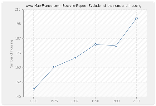 Bussy-le-Repos : Evolution of the number of housing
