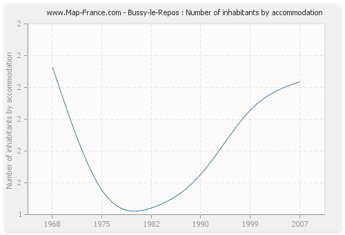 Bussy-le-Repos : Number of inhabitants by accommodation