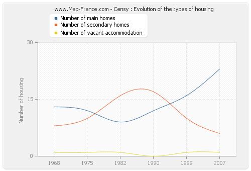 Censy : Evolution of the types of housing