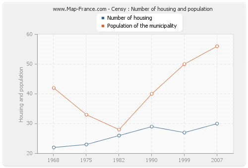 Censy : Number of housing and population