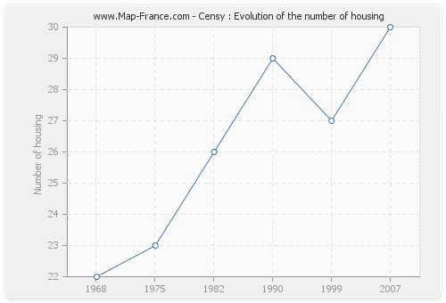 Censy : Evolution of the number of housing