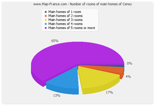 Number of rooms of main homes of Censy