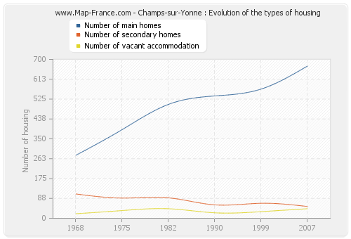 Champs-sur-Yonne : Evolution of the types of housing