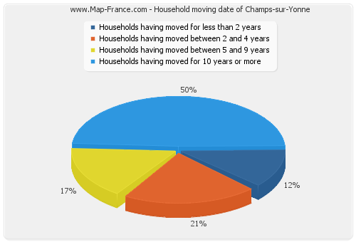 Household moving date of Champs-sur-Yonne