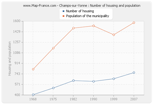 Champs-sur-Yonne : Number of housing and population
