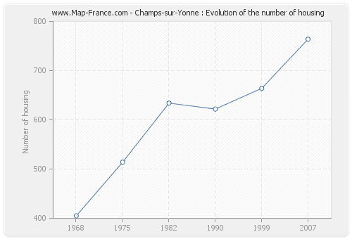 Champs-sur-Yonne : Evolution of the number of housing